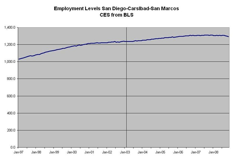 Employment level 1 san diego