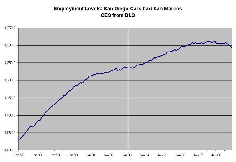 Employment levels adjusted