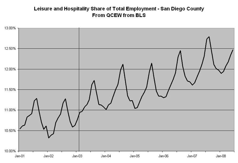 Leisure-hospitality share san diego