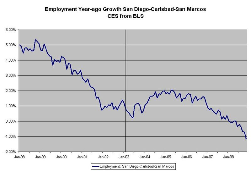 Employment Total San Diego