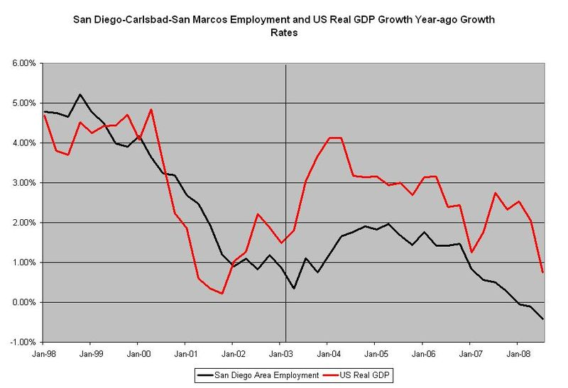 SD employment vs us real gdp