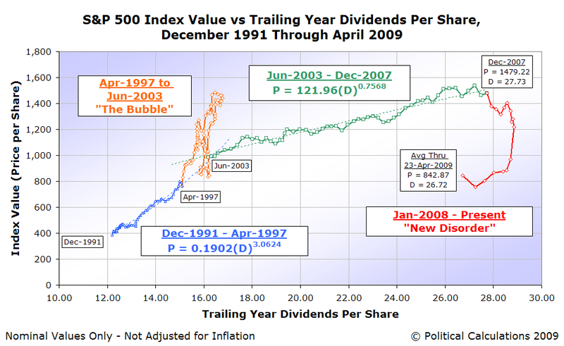 SP500-AMIV-vs-TYDPS-Dec-1991-23-Apr-2009